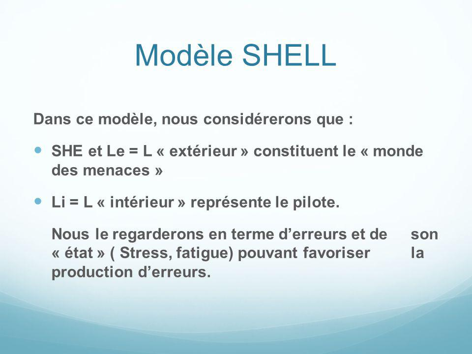 Modèle SHELL Dans ce modèle, nous considérerons que : SHE et Le = L « extérieur » constituent le « monde des menaces » Li = L « intérieur » représente