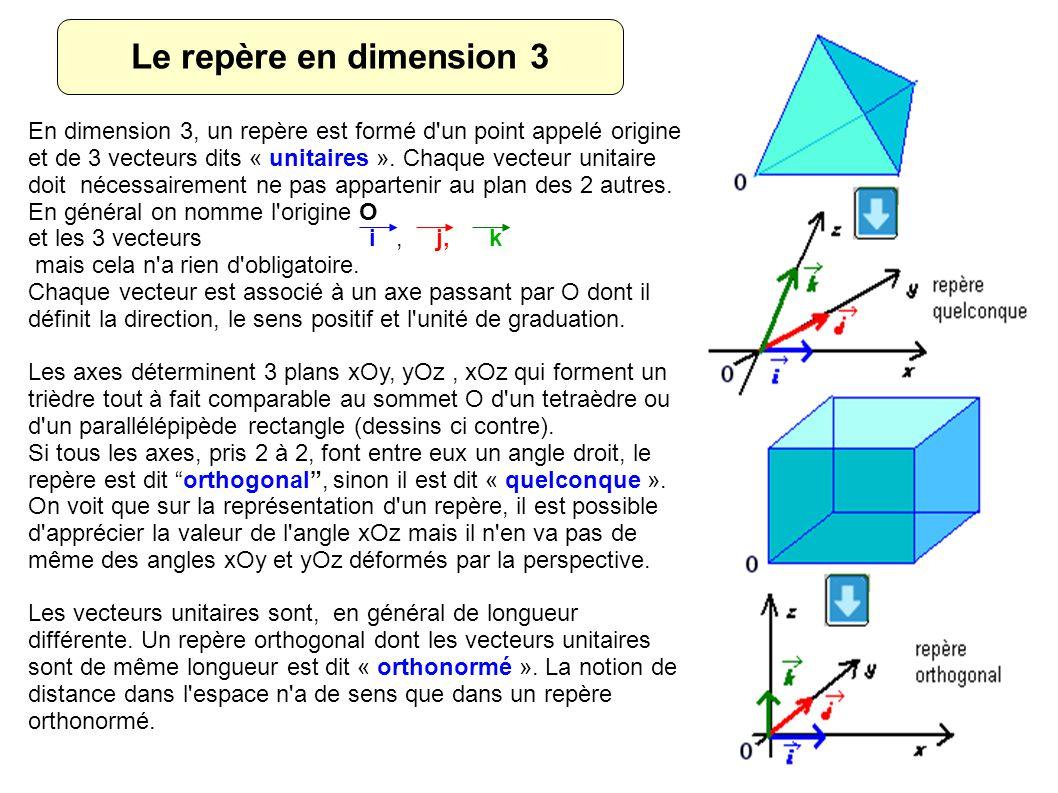 Le repère en dimension 3 En dimension 3, un repère est formé d un point appelé origine et de 3 vecteurs dits « unitaires ».