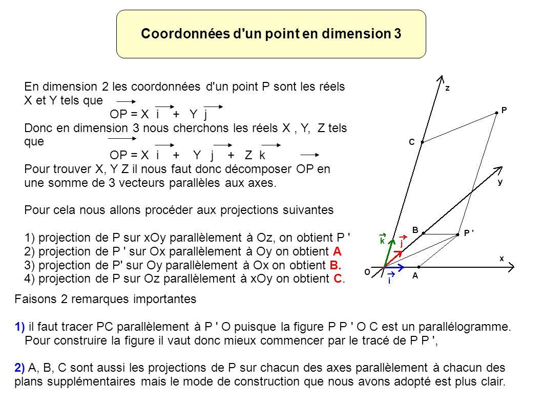 Coordonnées d un point en dimension 3 En dimension 2 les coordonnées d un point P sont les réels X et Y tels que OP = X i + Y j Donc en dimension 3 nous cherchons les réels X, Y, Z tels que OP = X i + Y j + Z k Pour trouver X, Y Z il nous faut donc décomposer OP en une somme de 3 vecteurs parallèles aux axes.