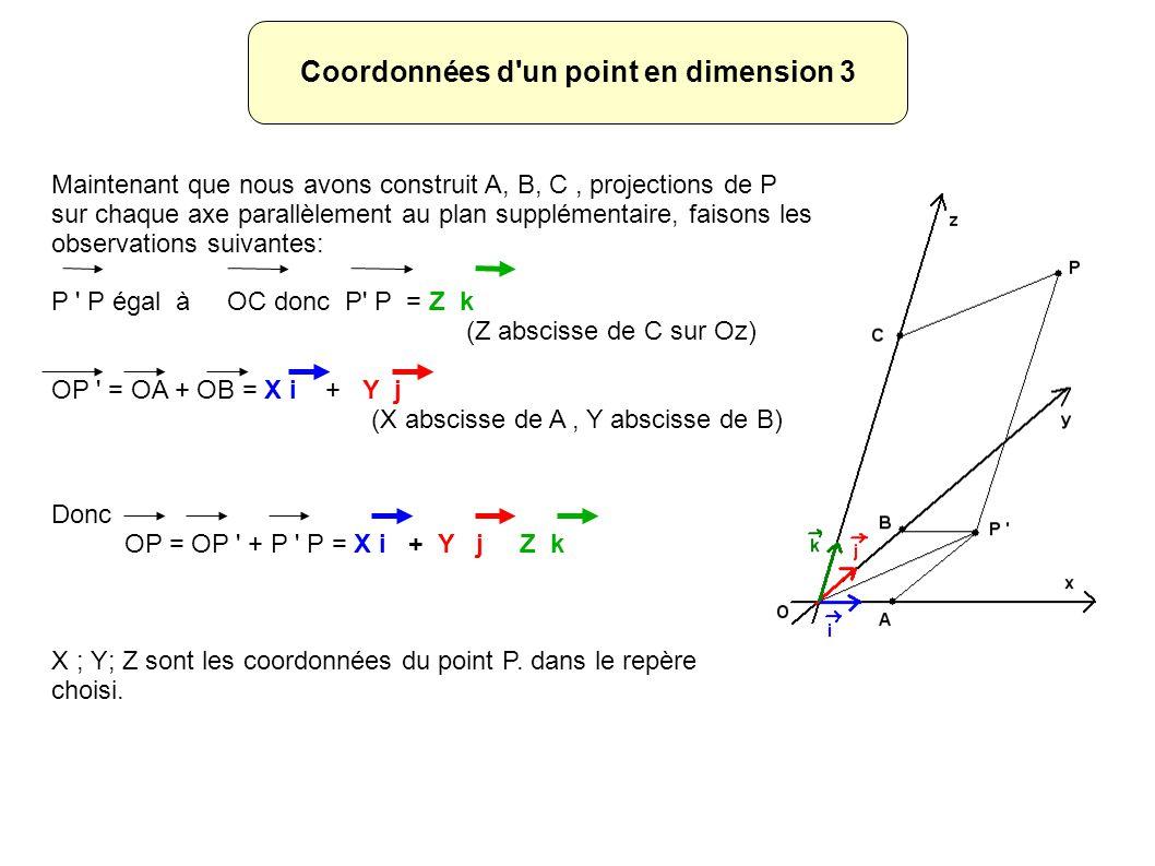 Coordonnées d un point en dimension 3 Maintenant que nous avons construit A, B, C, projections de P sur chaque axe parallèlement au plan supplémentaire, faisons les observations suivantes: P P égal à OC donc P P = Z k (Z abscisse de C sur Oz) OP = OA + OB = X i + Y j (X abscisse de A, Y abscisse de B) Donc OP = OP + P P = X i + Y j Z k X ; Y; Z sont les coordonnées du point P.
