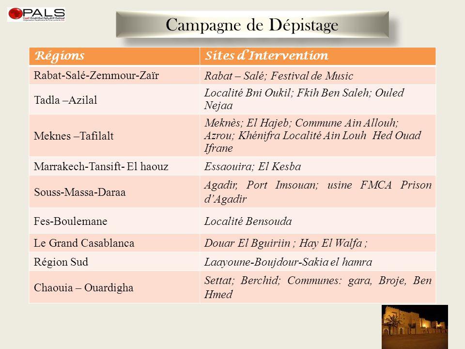 Campagne de Dépistage RégionsSites dIntervention Rabat-Salé-Zemmour-Zaïr Rabat – Salé; Festival de Music Tadla –Azilal Localité Bni Oukil; Fkih Ben Sa