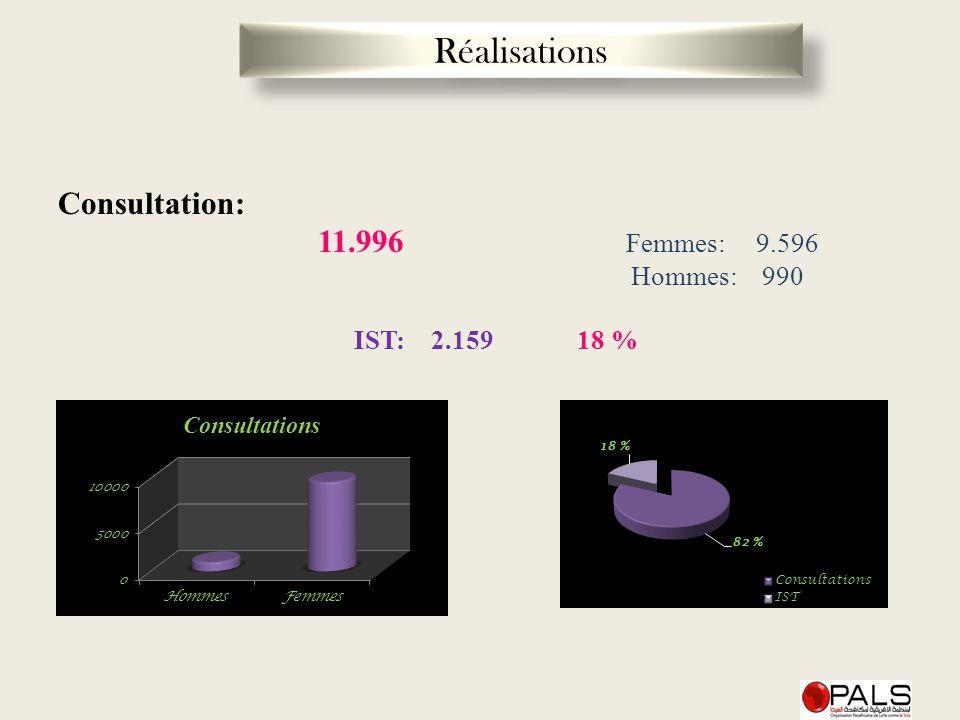 Consultation: 11.996 Femmes: 9.596 Hommes: 990 IST: 2.159 18 % Réalisations