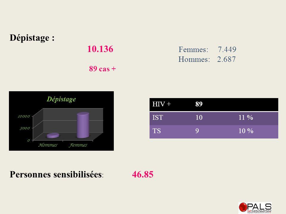 Dépistage : 10.136 Femmes: 7.449 Hommes: 2.687 89 cas + Personnes sensibilisées : 46.85 HIV +89 IST1011 % TS910 %