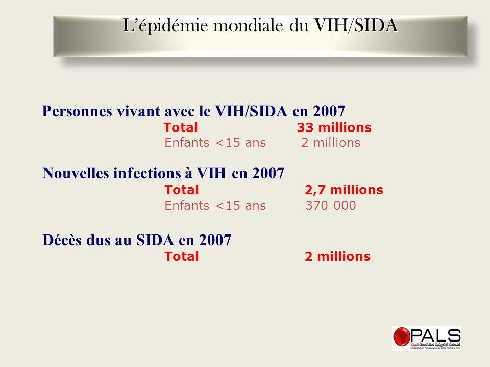 Personnes vivant avec le VIH/SIDA en 2007 Total 33 millions Enfants <15 ans 2 millions Nouvelles infections à VIH en 2007 Total 2,7 millions Enfants <