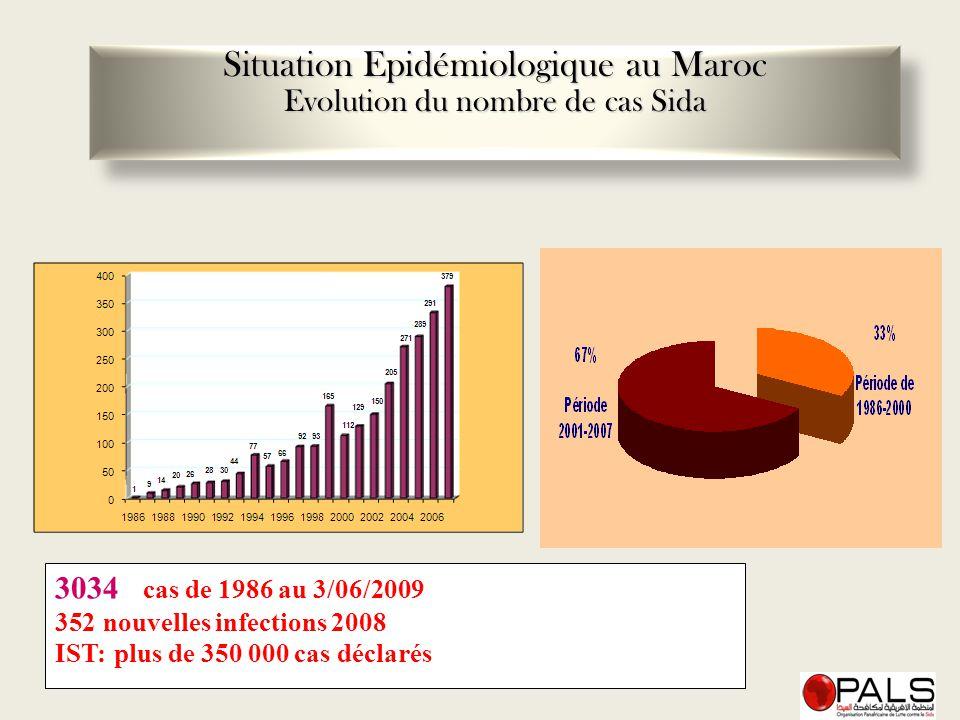3034 cas de 1986 au 3/06/2009 352nouvelles infections 2008 IST: plus de 350 000 cas déclarés Situation Epidémiologique au Maroc Evolution du nombre de
