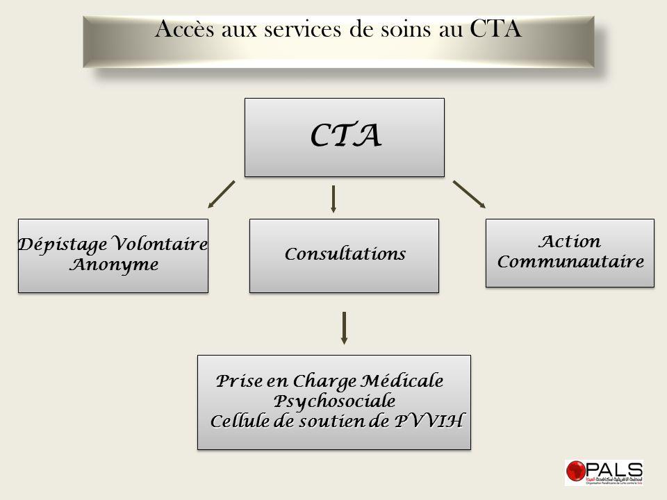 Accès aux services de soins au CTA CTA Consultations Prise en Charge Médicale Psychosociale Cellule de soutien de PVVIH Prise en Charge Médicale Psych