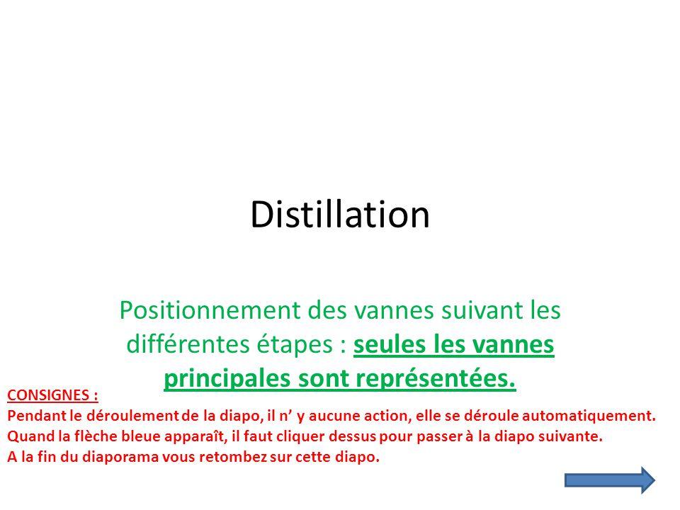 Distillation Positionnement des vannes suivant les différentes étapes : seules les vannes principales sont représentées. CONSIGNES : Pendant le déroul