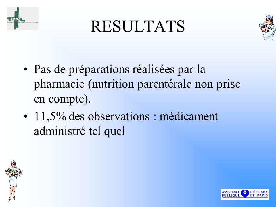 RESULTATS Pas de préparations réalisées par la pharmacie (nutrition parentérale non prise en compte).