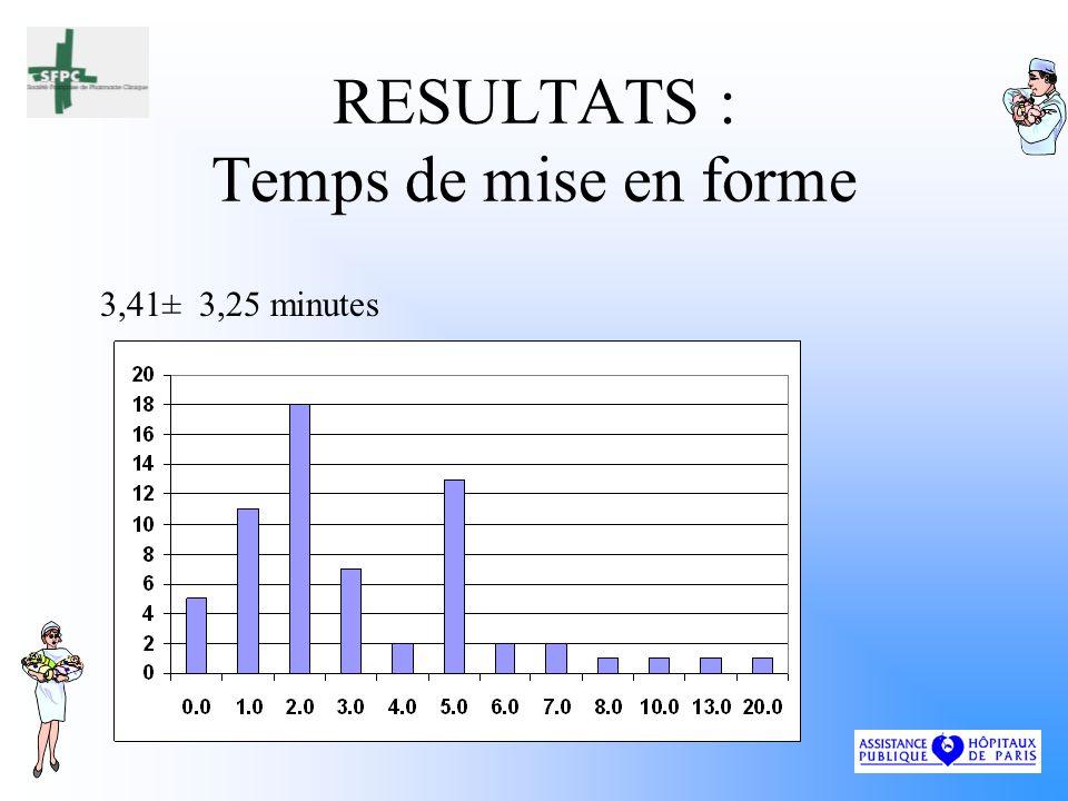 RESULTATS : Temps de mise en forme 3,41± 3,25 minutes