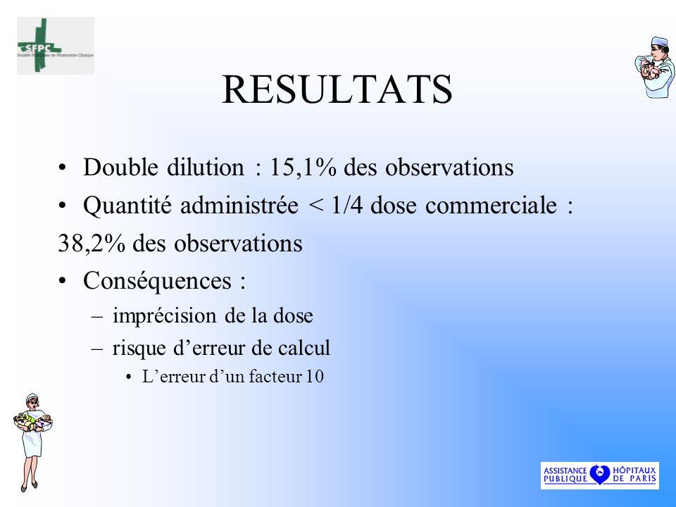RESULTATS Double dilution : 15,1% des observations Quantité administrée < 1/4 dose commerciale : 38,2% des observations Conséquences : –imprécision de la dose –risque derreur de calcul Lerreur dun facteur 10