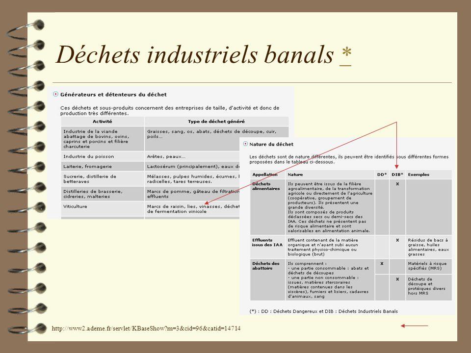 Déchets industriels banals ** http://www2.ademe.fr/servlet/KBaseShow?m=3&cid=96&catid=14714