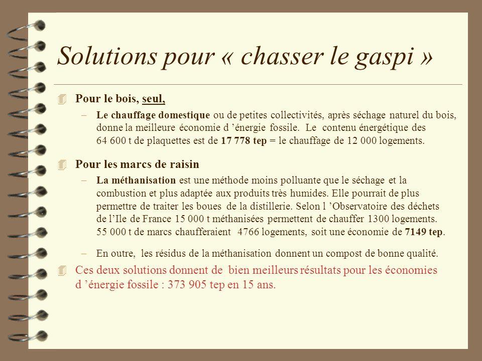 Solutions pour « chasser le gaspi » 4 Pour le bois, seul, –Le chauffage domestique ou de petites collectivités, après séchage naturel du bois, donne l