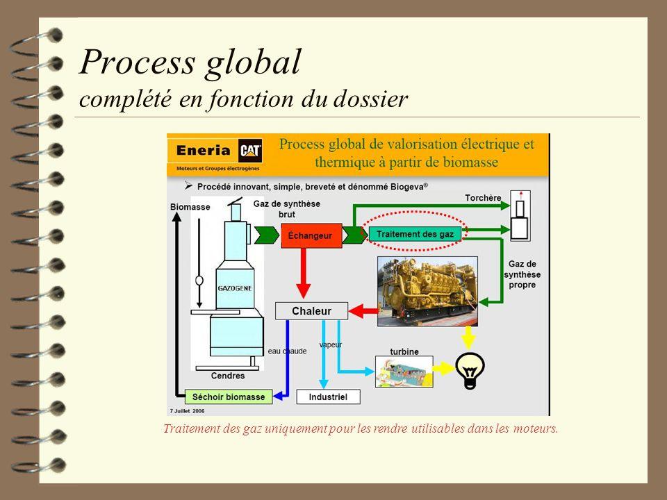 Process global complété en fonction du dossier Traitement des gaz uniquement pour les rendre utilisables dans les moteurs.
