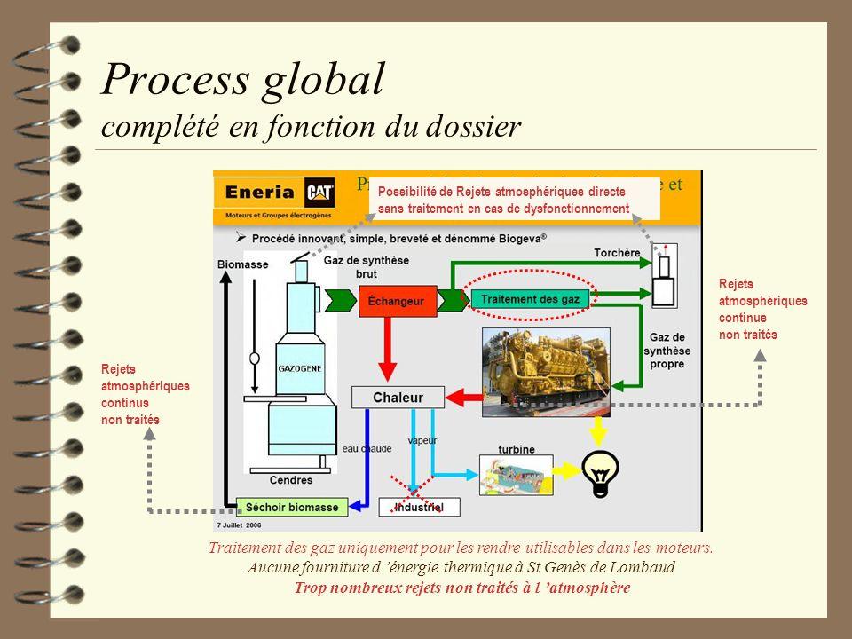 Process global complété en fonction du dossier Rejets atmosphériques continus non traités Possibilité de Rejets atmosphériques directs sans traitement