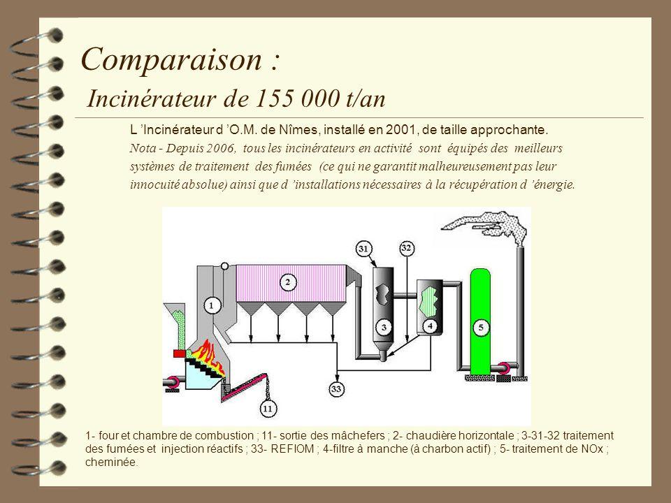 Comparaison : Incinérateur de 155 000 t/an 1- four et chambre de combustion ; 11- sortie des mâchefers ; 2- chaudière horizontale ; 3-31-32 traitement