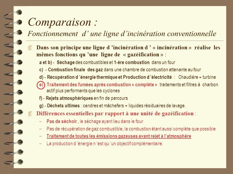 Comparaison : Fonctionnement d une ligne dincinération conventionnelle 4 Dans son principe une ligne d incinération d « incinération » réalise les mêm