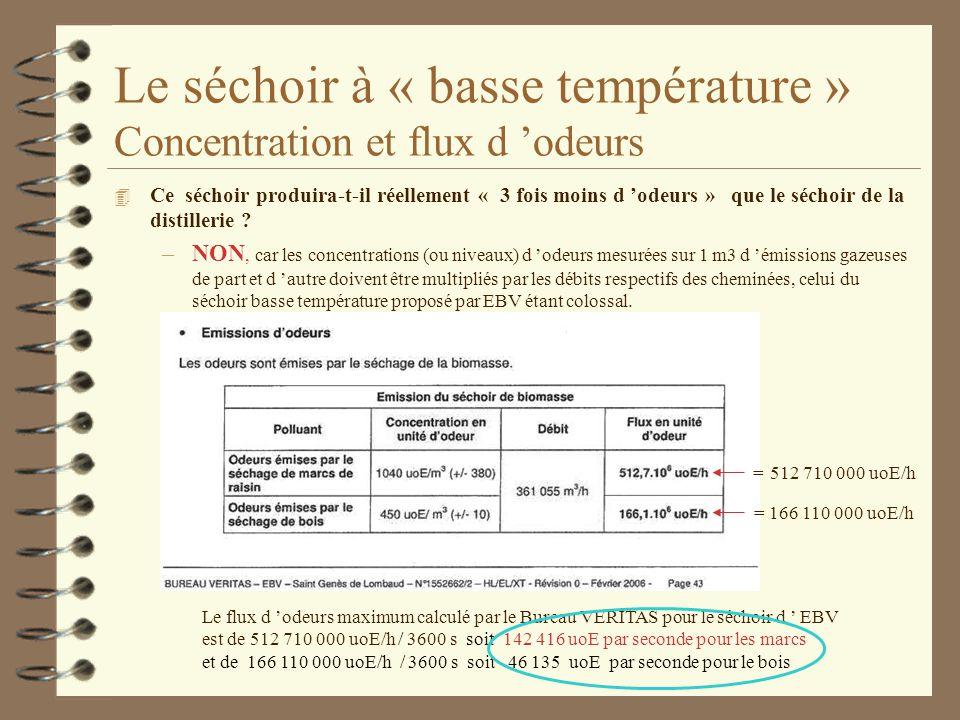 Le séchoir à « basse température » Concentration et flux d odeurs 4 Ce séchoir produira-t-il réellement « 3 fois moins d odeurs » que le séchoir de la