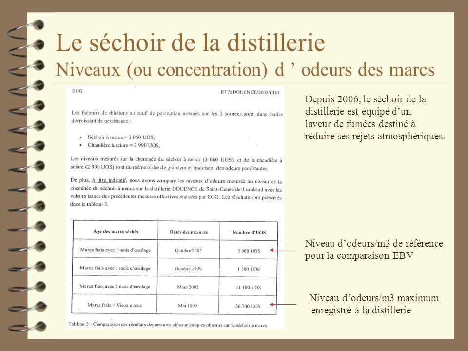 Le séchoir de la distillerie Niveaux (ou concentration) d odeurs des marcs Niveau dodeurs/m3 maximum enregistré à la distillerie Niveau dodeurs/m3 de