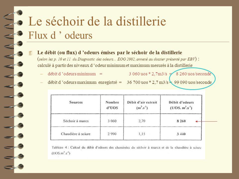 Le séchoir de la distillerie Flux d odeurs 4 Le débit (ou flux) d odeurs émises par le séchoir de la distillerie ( selon les p. 10 et 11 du Diagnostic