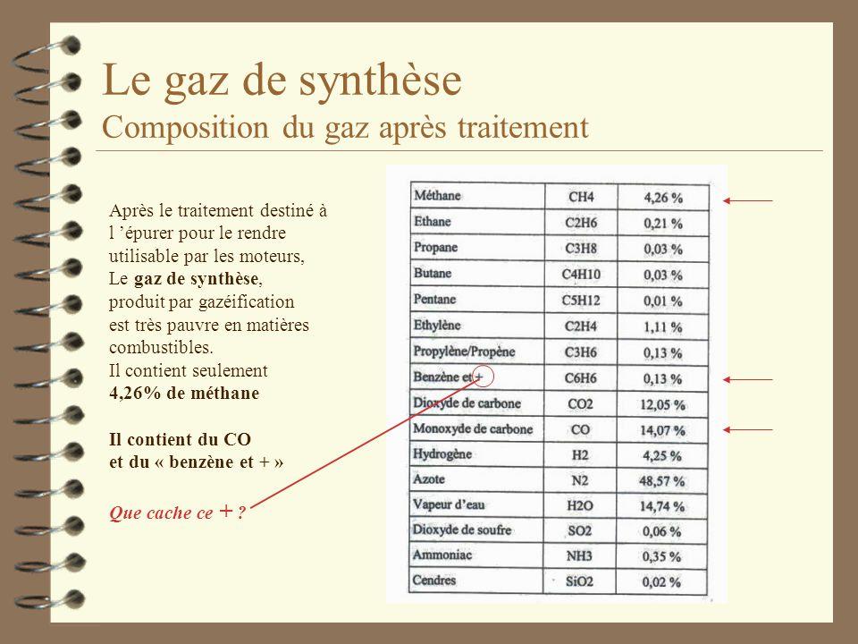 Le gaz de synthèse Composition du gaz après traitement Après le traitement destiné à l épurer pour le rendre utilisable par les moteurs, Le gaz de syn