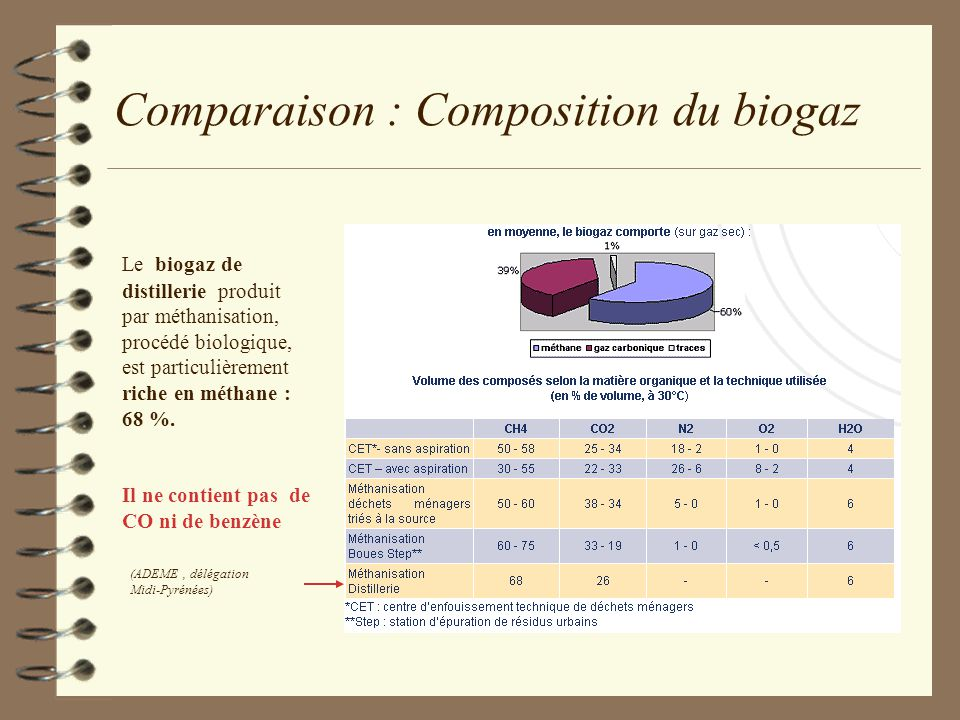 Comparaison : Composition du biogaz Le biogaz de distillerie produit par méthanisation, procédé biologique, est particulièrement riche en méthane : 68