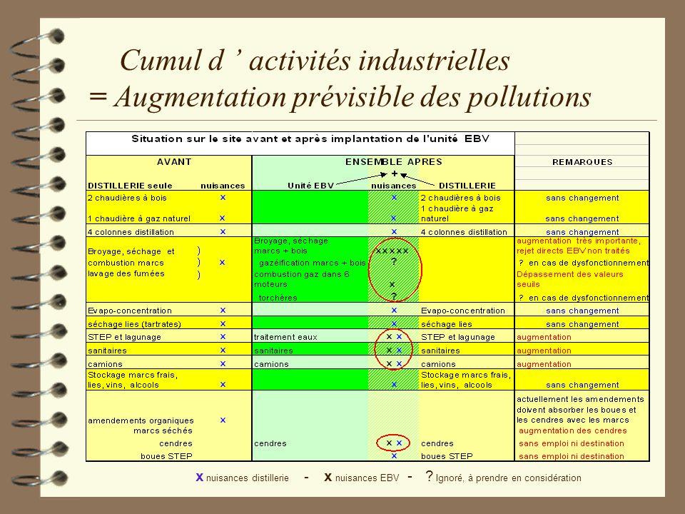 Cumul d activités industrielles = Augmentation prévisible des pollutions x nuisances distillerie - x nuisances EBV - ? Ignoré, à prendre en considérat