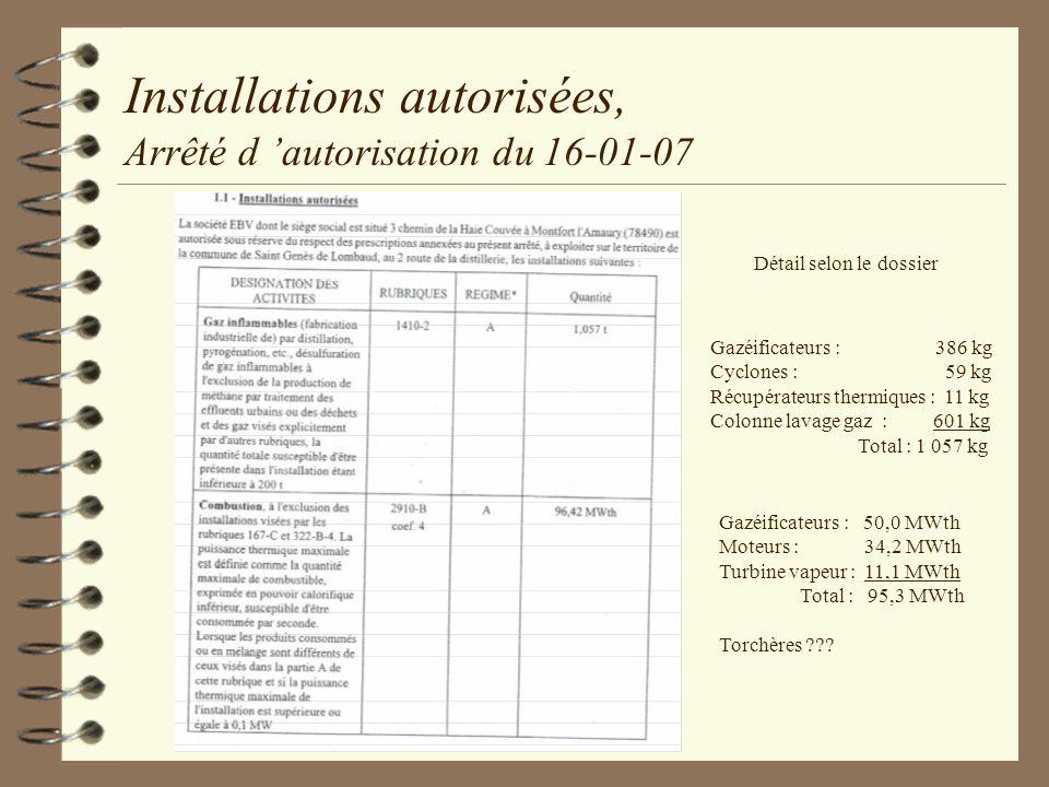 Installations autorisées, Arrêté d autorisation du 16-01-07 Gazéificateurs : 386 kg Cyclones : 59 kg Récupérateurs thermiques : 11 kg Colonne lavage g