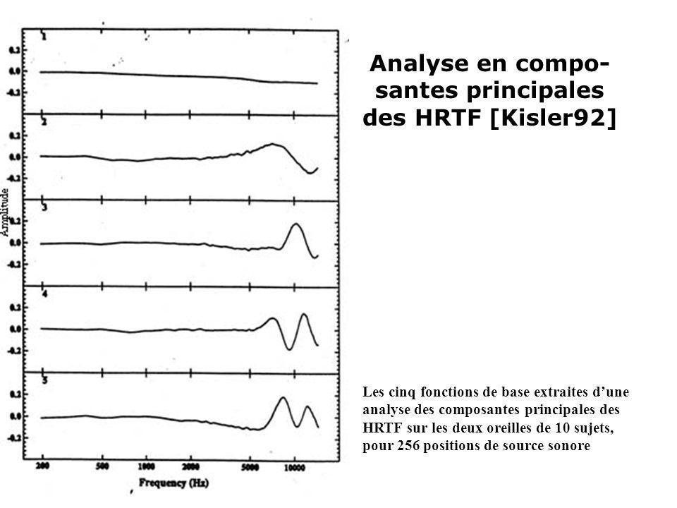 Analyse en compo- santes principales des HRTF [Kisler92] Les cinq fonctions de base extraites dune analyse des composantes principales des HRTF sur le