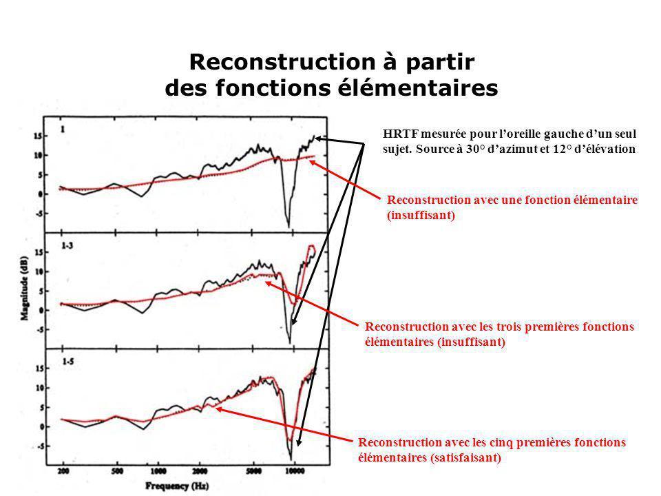 Reconstruction à partir des fonctions élémentaires HRTF mesurée pour loreille gauche dun seul sujet. Source à 30° dazimut et 12° délévation Reconstruc