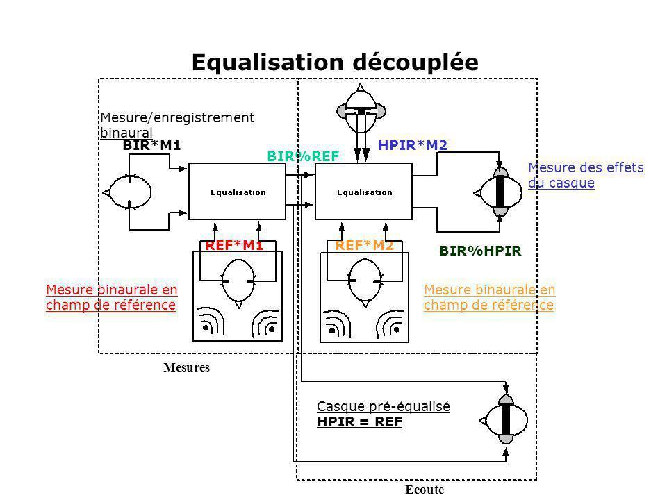 Equalisation découplée Mesures Ecoute BIR*M1 REF*M1 BIR%REF REF*M2 HPIR*M2 BIR%HPIR Mesure/enregistrement binaural Mesure binaurale en champ de référe