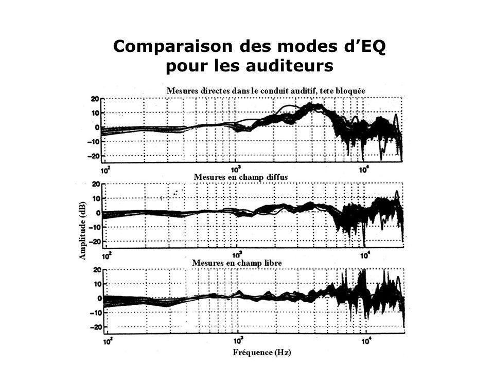 Comparaison des modes dEQ pour les auditeurs