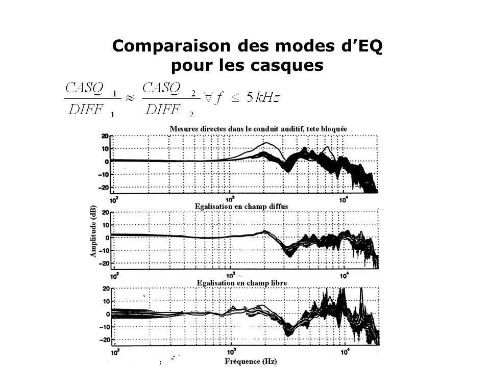 Comparaison des modes dEQ pour les casques