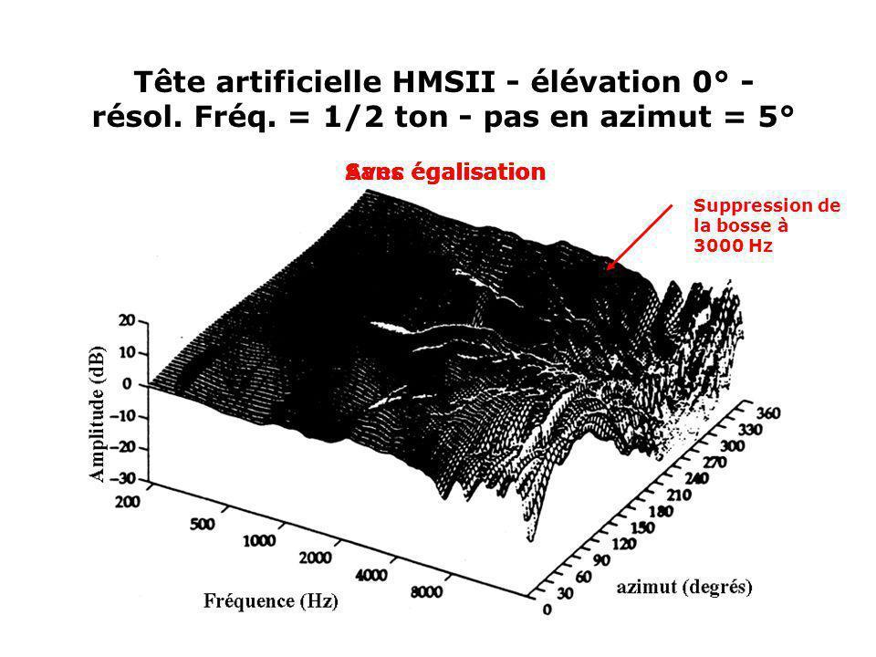 Tête artificielle HMSII - élévation 0° - résol. Fréq. = 1/2 ton - pas en azimut = 5° Sans égalisationAvec égalisation Suppression de la bosse à 3000 H