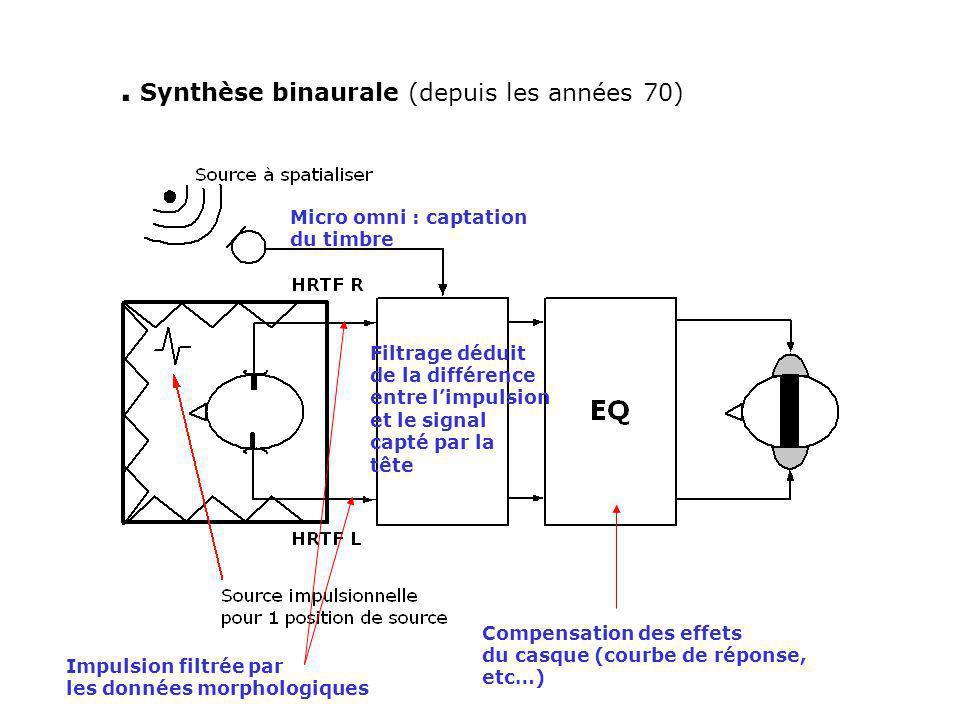 . Synthèse binaurale (depuis les années 70) Micro omni : captation du timbre Filtrage déduit de la différence entre limpulsion et le signal capté par