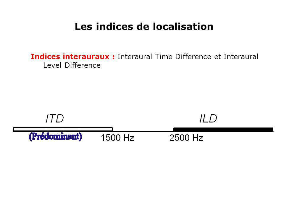 Les indices de localisation Indices interauraux : Interaural Time Difference et Interaural Level Difference