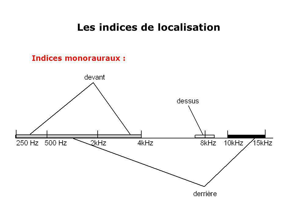 Les indices de localisation Indices monorauraux :