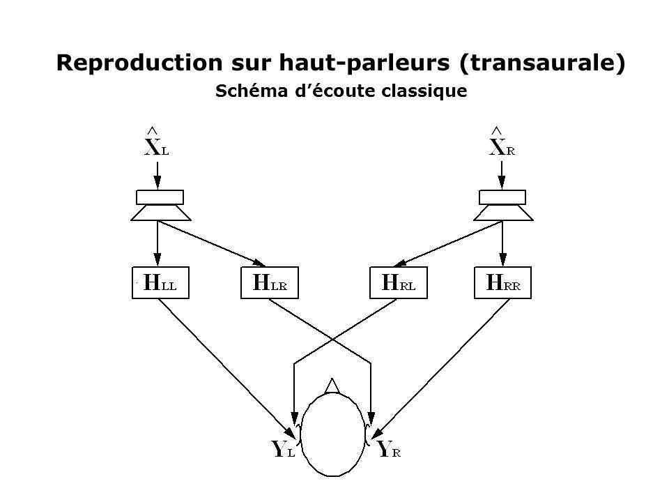 Reproduction sur haut-parleurs (transaurale) Schéma découte classique