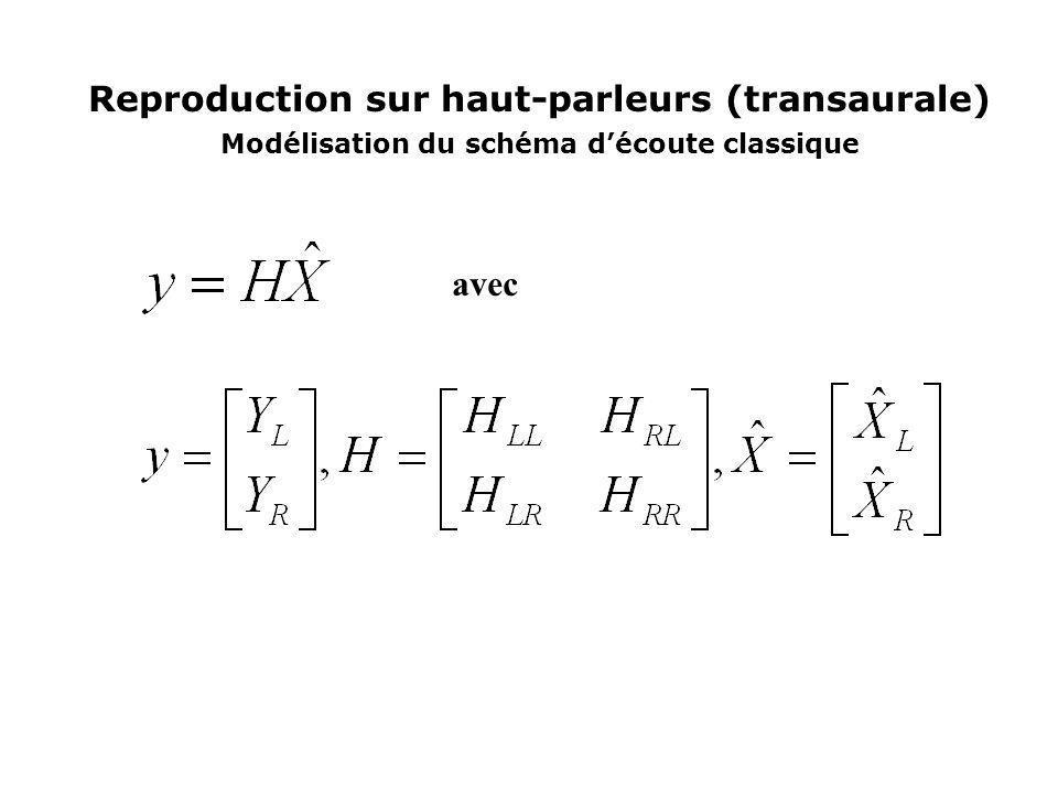 Reproduction sur haut-parleurs (transaurale) Modélisation du schéma découte classique avec