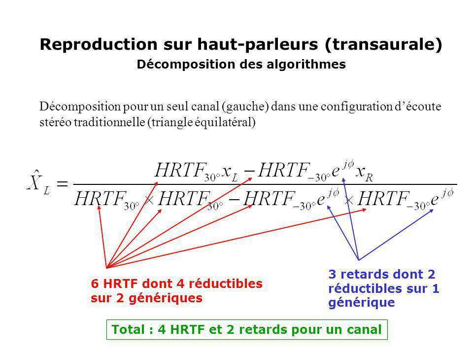 Reproduction sur haut-parleurs (transaurale) Décomposition des algorithmes Décomposition pour un seul canal (gauche) dans une configuration découte st