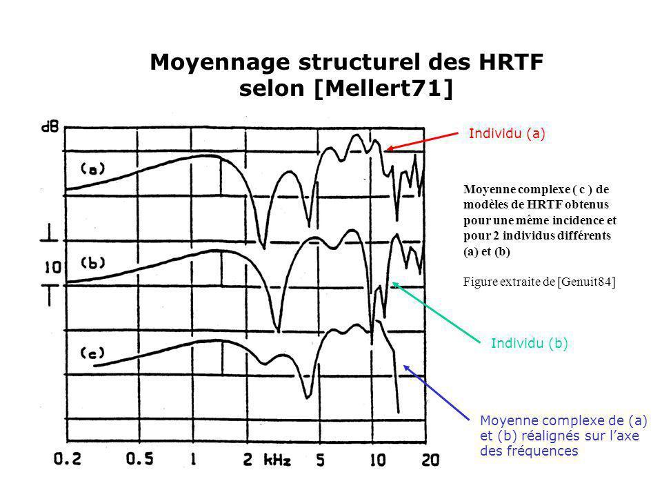 Moyennage structurel des HRTF selon [Mellert71] Moyenne complexe ( c ) de modèles de HRTF obtenus pour une même incidence et pour 2 individus différen