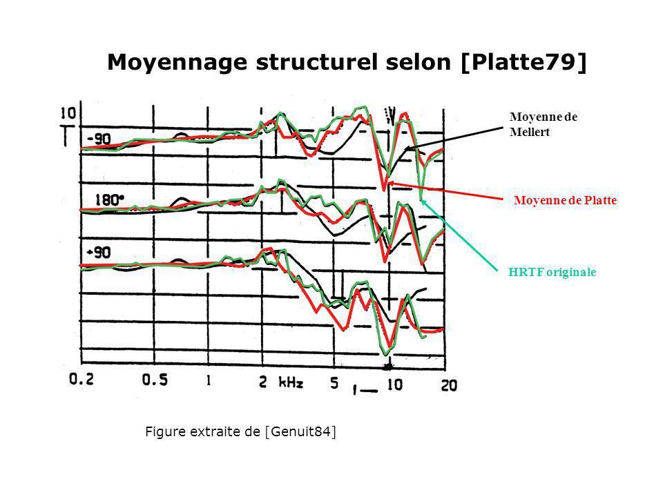 Moyennage morphologique selon [Genuit 86] Principes : - Détermination de caractéristiques morphologiques jouant un rôle dans la localisation des sources so- nores - Modélisation de chacune de ces caratéristiques - Moyennage des paramètes des modèles - Mise en série des modèles moyens HRTF moyennes