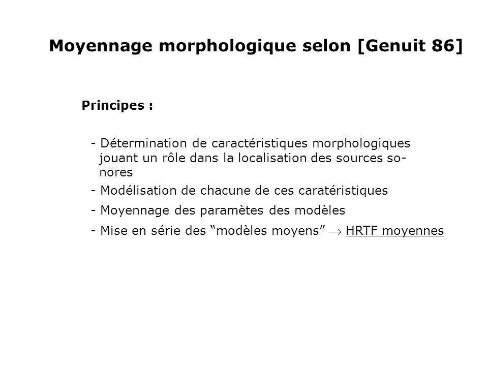 Moyennage morphologique selon [Genuit 86] Principes : - Détermination de caractéristiques morphologiques jouant un rôle dans la localisation des sourc