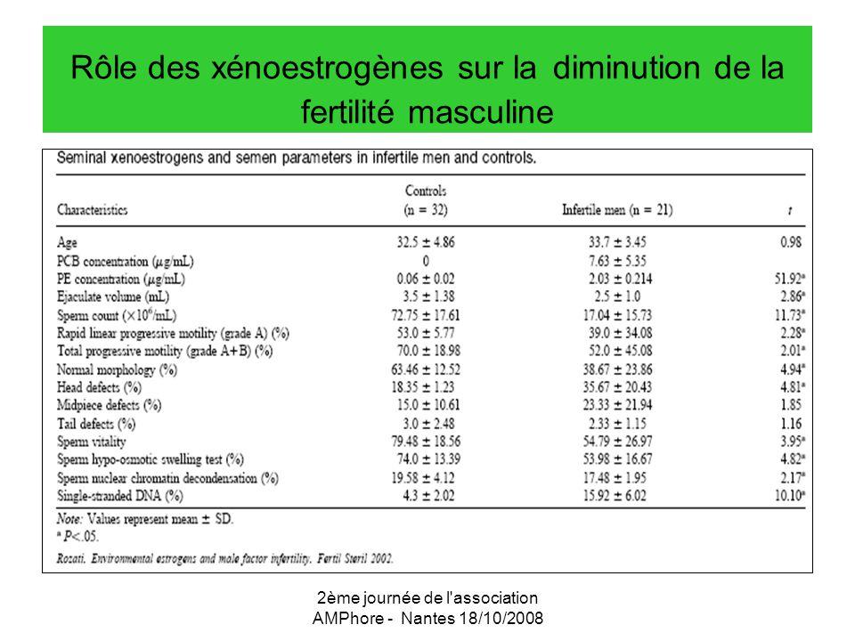 2ème journée de l'association AMPhore - Nantes 18/10/2008 Rôle des xénoestrogènes sur la diminution de la fertilité masculine