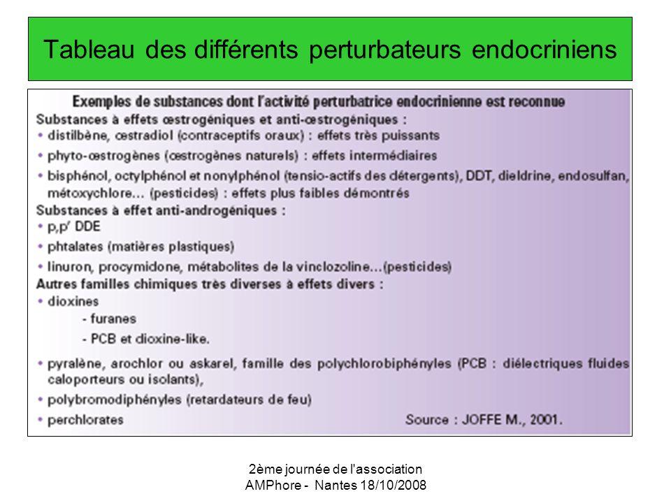 2ème journée de l'association AMPhore - Nantes 18/10/2008 Tableau des différents perturbateurs endocriniens