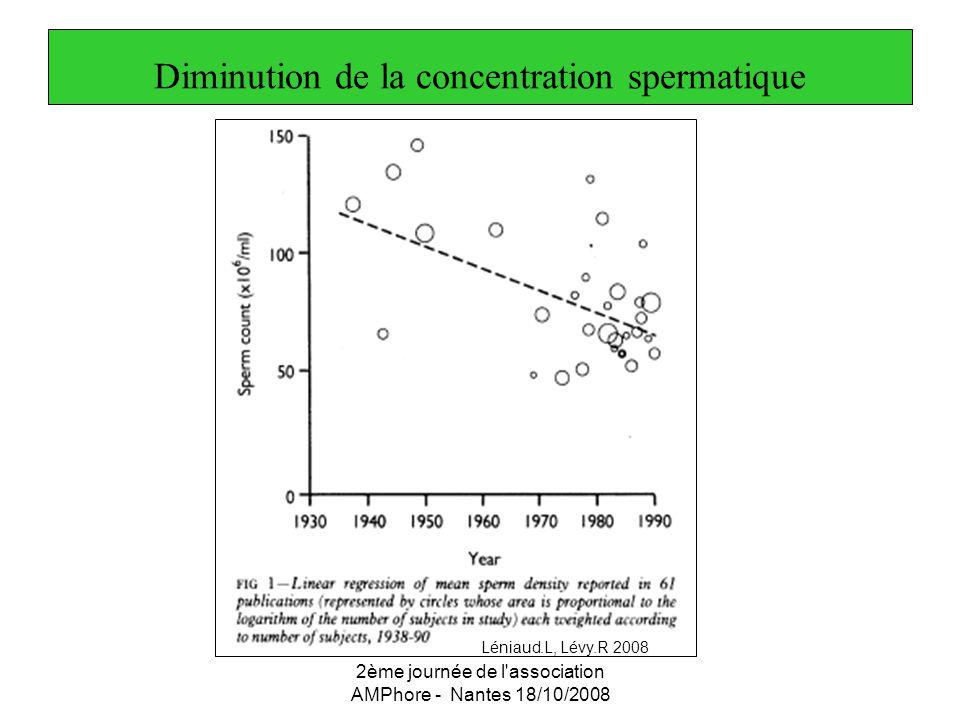 2ème journée de l'association AMPhore - Nantes 18/10/2008 Diminution de la concentration spermatique Léniaud.L, Lévy.R 2008