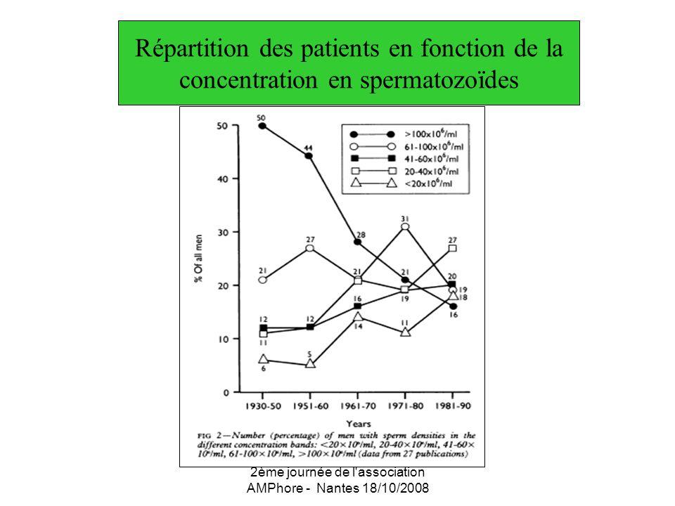 2ème journée de l'association AMPhore - Nantes 18/10/2008 Répartition des patients en fonction de la concentration en spermatozoïdes