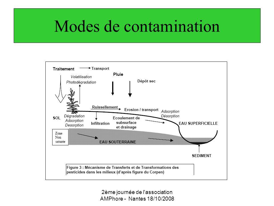 2ème journée de l'association AMPhore - Nantes 18/10/2008 Modes de contamination