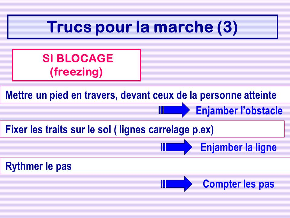 Trucs pour la marche (3) SI BLOCAGE (freezing) Mettre un pied en travers, devant ceux de la personne atteinte Enjamber lobstacle Fixer les traits sur