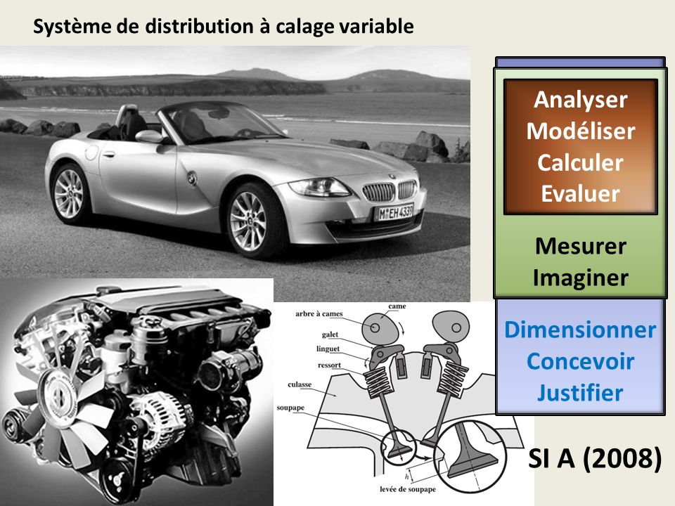 Système de distribution à calage variable SI A (2008) Dimensionner Concevoir Justifier Mesurer Imaginer Analyser Modéliser Calculer Evaluer