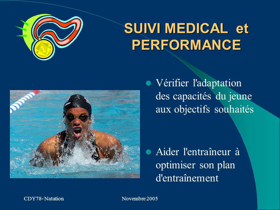 CDY78- NatationNovembre 2005 SUIVI MEDICAL et PERFORMANCE Vérifier l adaptation des capacités du jeune aux objectifs souhaités Aider l entraîneur à optimiser son plan d entraînement